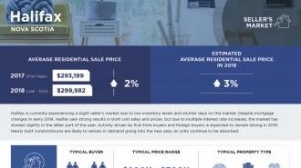 2019 Market Trend Report